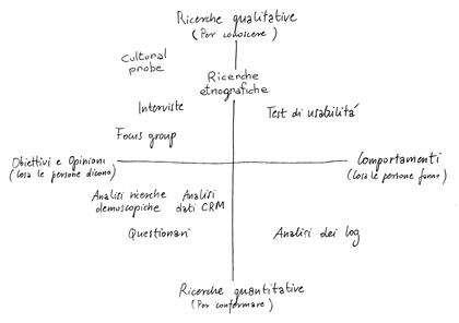 Grafico delle attività